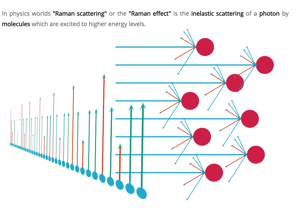 raman effect on a science day   an interactive explanation